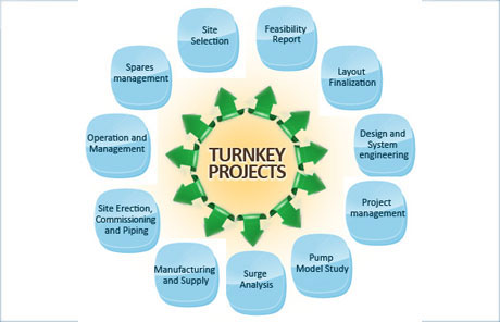 Product-Turnkey-Projects-Manufacture-Process-Textile-Polyester-Chemical-Batching-Pharmaceutical-Packaging-Industries